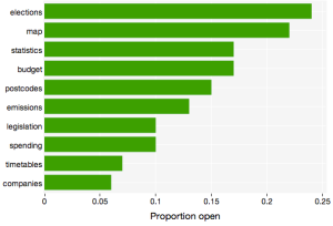 "Proportion of countries in which each dataset is ""open"" according to the Open Definition"